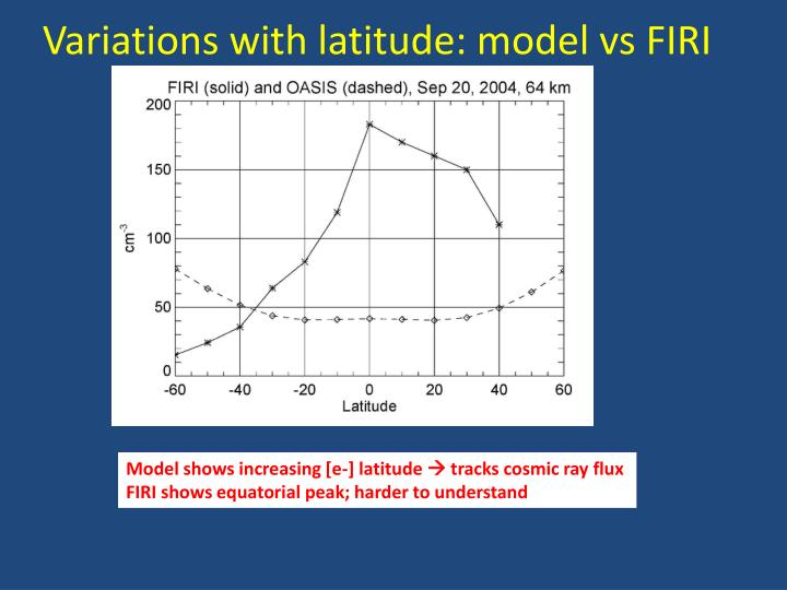 Variations with latitude: model