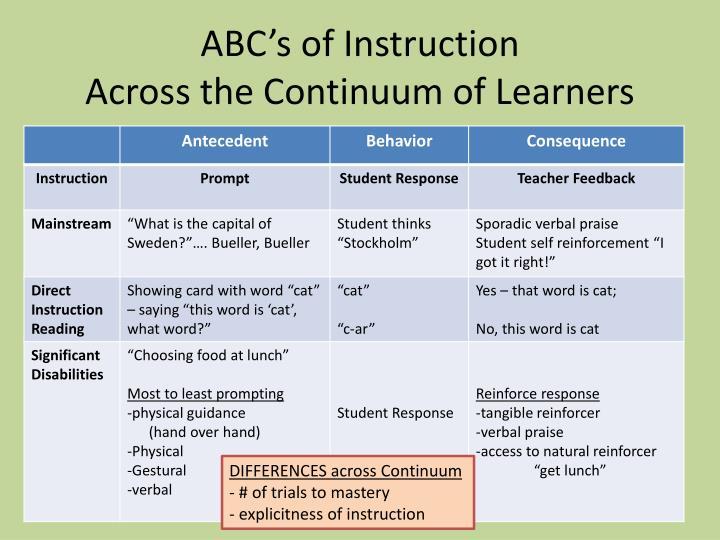 ABC's of Instruction