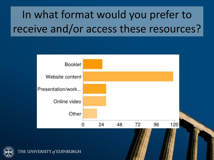 In what format would you prefer to receive and/or access these resources?