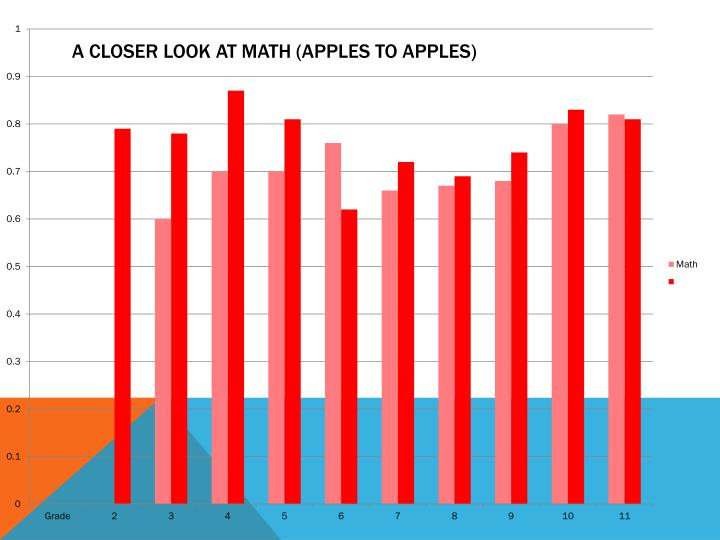 A closer look at math (apples to apples)