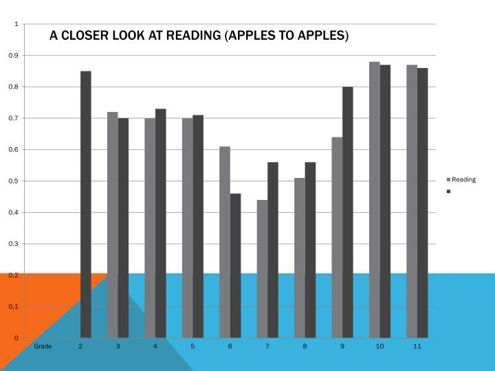 A closer look at reading (Apples to apples)