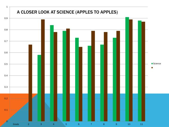 A closer look at science (apples to apples)