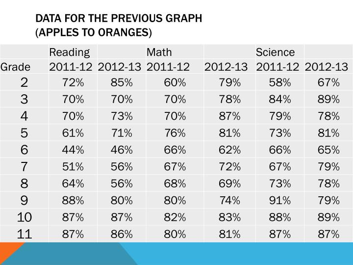 Data for the previous graph apples to oranges