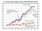 la r icchezza delle famiglie in italia 1965 2010 prezzi 2010