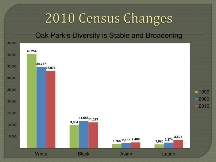 2010 Census Changes