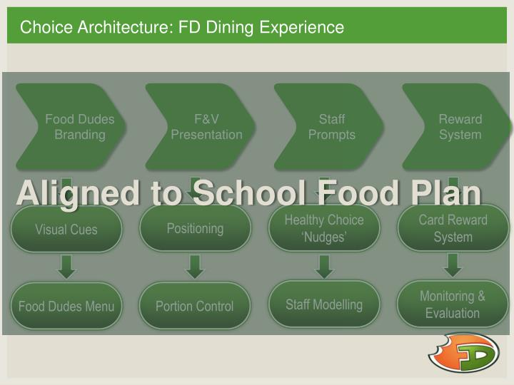 Choice Architecture: FD Dining Experience
