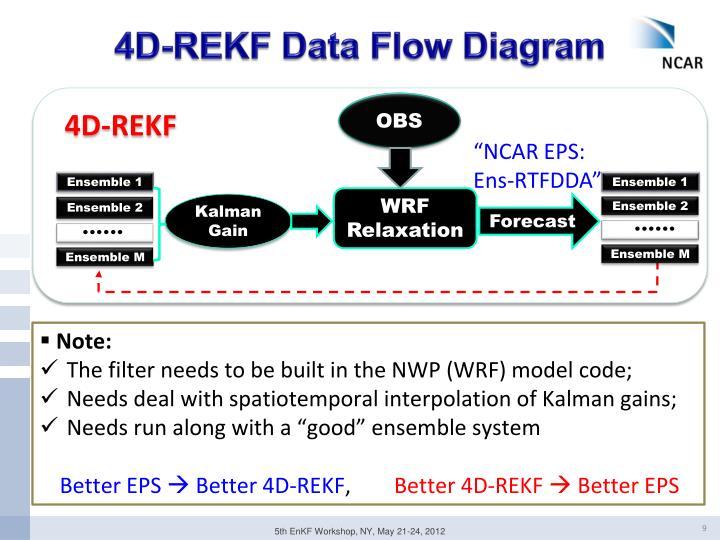 4D-REKF Data Flow Diagram