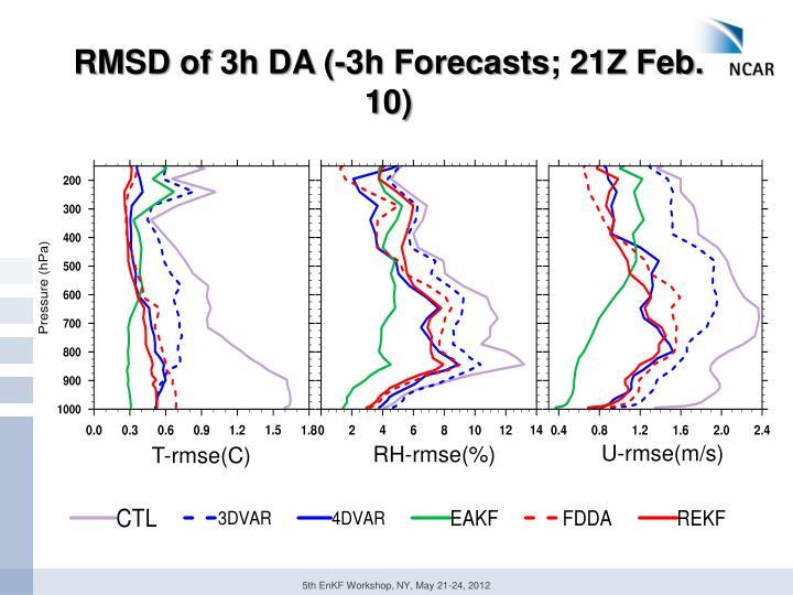 RMSD of 3h DA (-3h Forecasts; 21