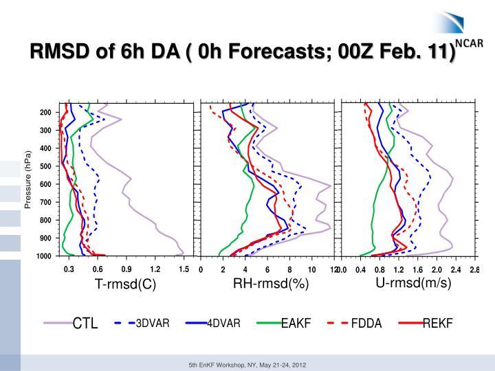 RMSD of 6h DA ( 0h Forecasts; 00