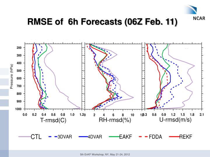 RMSE of  6h Forecasts (06