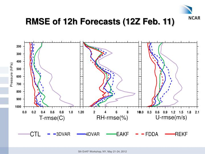RMSE of 12h Forecasts (