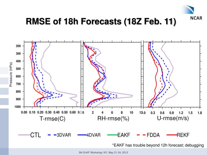 RMSE of 18h Forecasts (