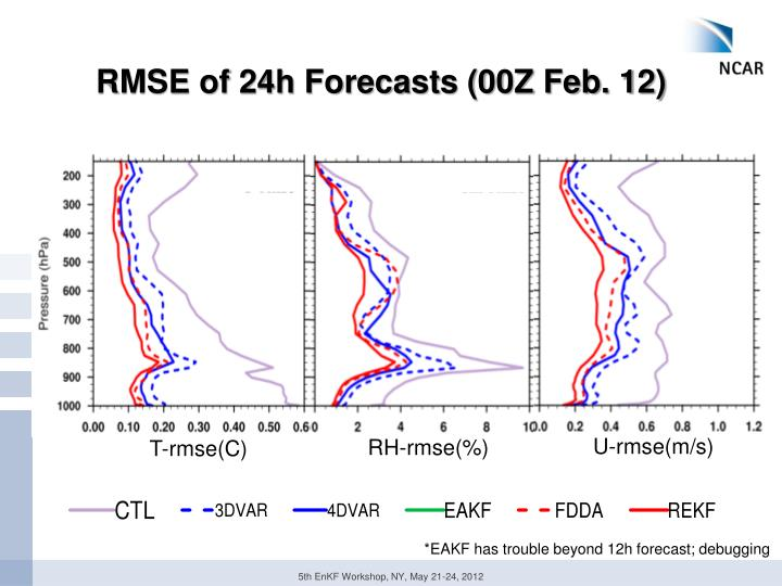 RMSE of 24h Forecasts (00