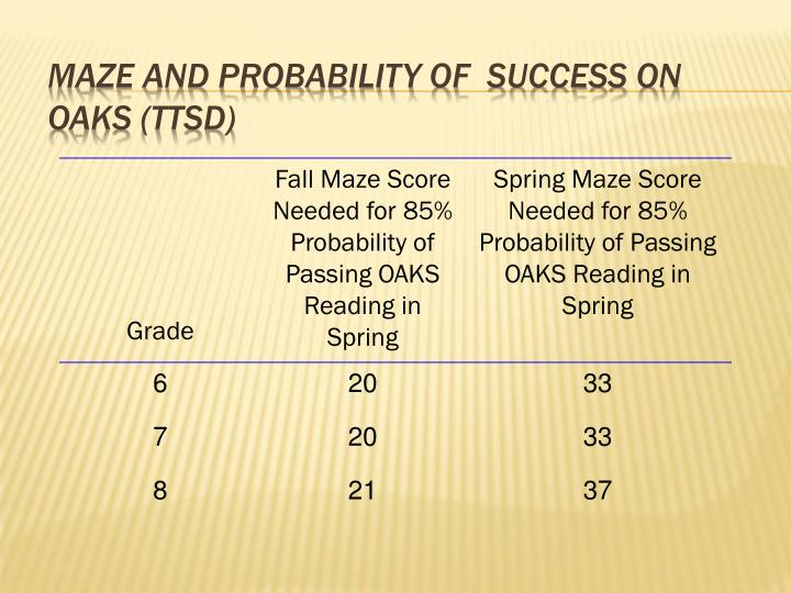 maze and Probability of  Success on Oaks (TTSD)