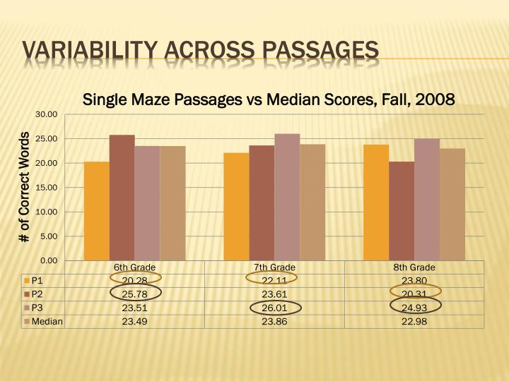 Variability Across Passages
