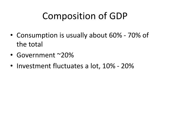 Composition of GDP