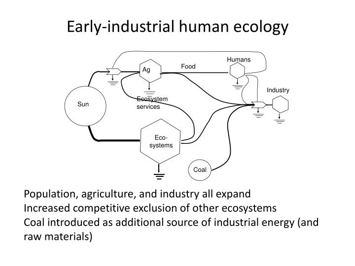 Early-industrial human ecology