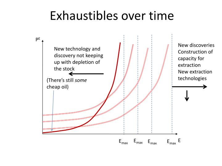 Exhaustibles over time