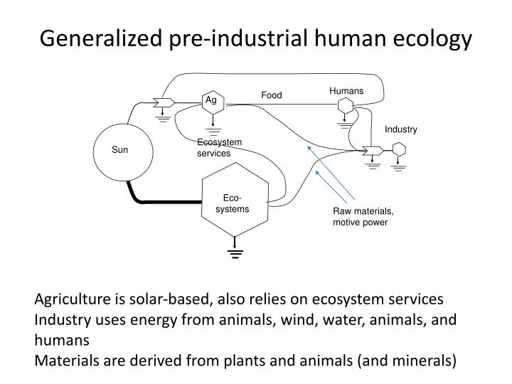 Generalized pre-industrial human ecology