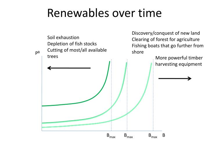 Renewables over time