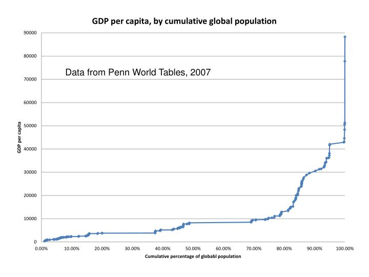 Data from Penn World Tables, 2007