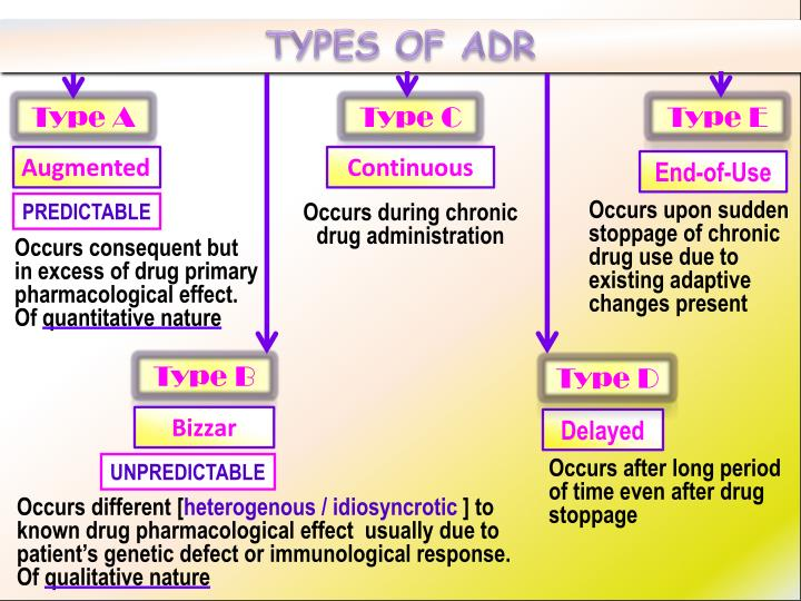 TYPES OF ADR