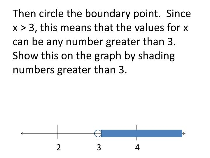 Then circle the boundary point.  Since x > 3, this means that the values for x can be any number greater than 3.  Show this on the graph by shading numbers greater than 3.