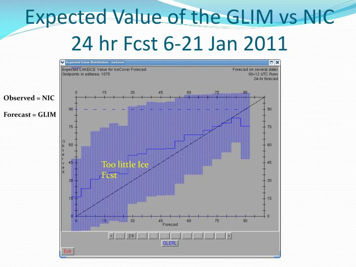 Expected Value of the GLIM