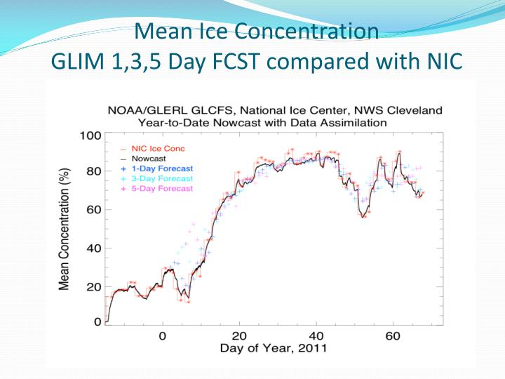 Mean Ice Concentration