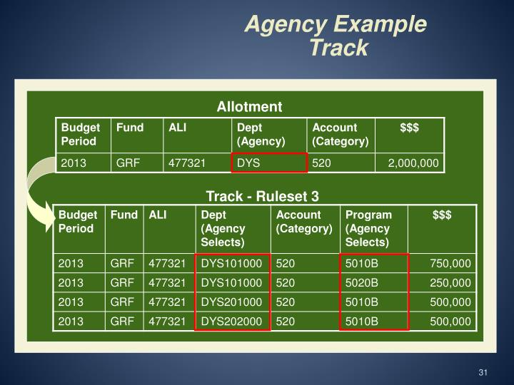 Agency Example