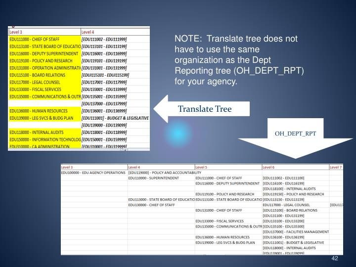 NOTE:  Translate tree does not have to use the same organization as the Dept Reporting tree (OH_DEPT_RPT) for your agency.