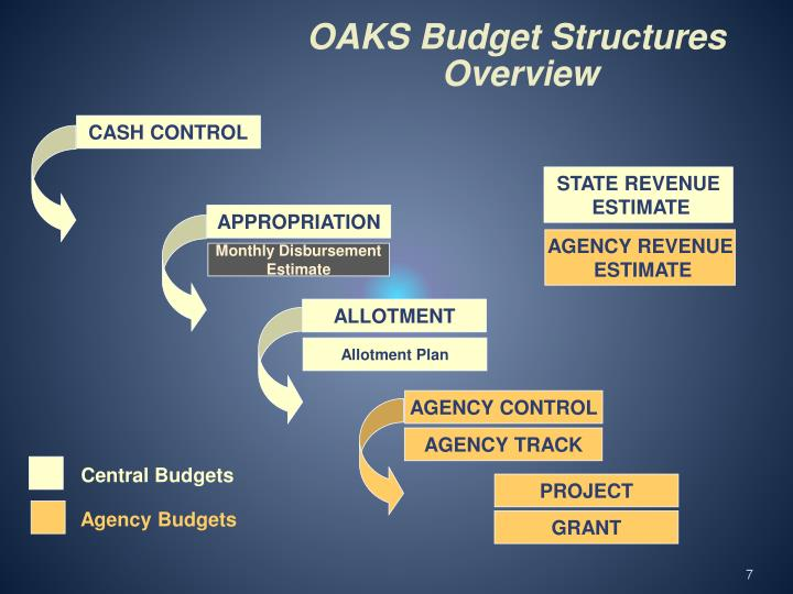 OAKS Budget Structures