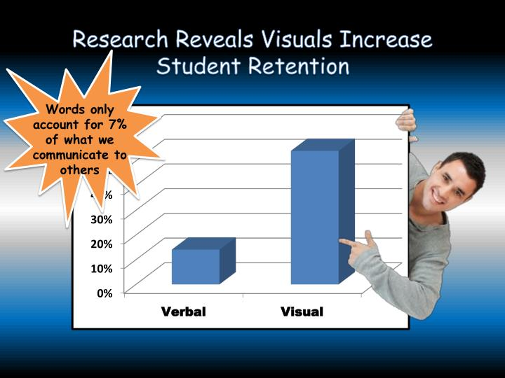 Research Reveals Visuals Increase Student Retention