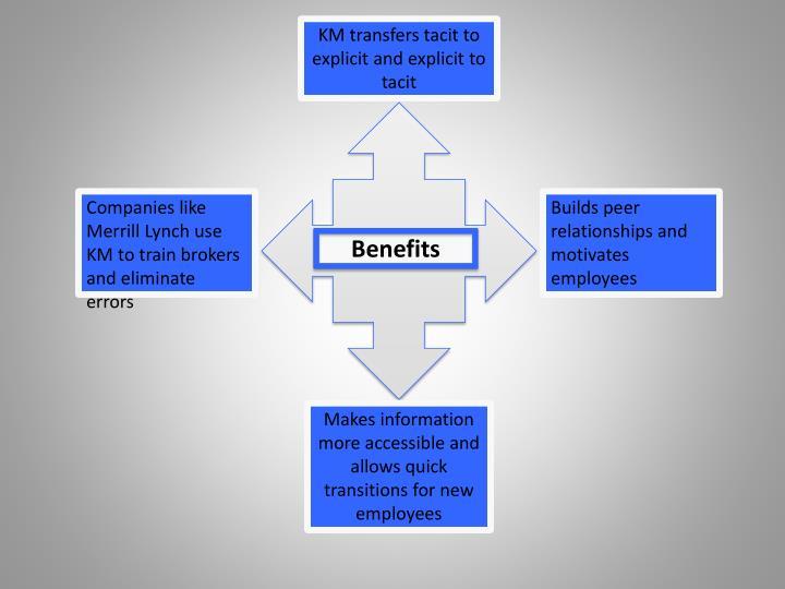 KM transfers tacit to explicit and explicit to tacit