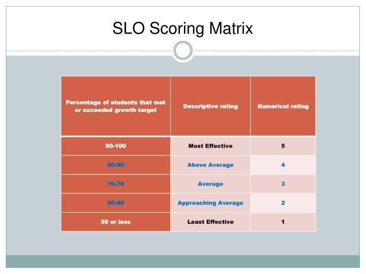 SLO Scoring Matrix