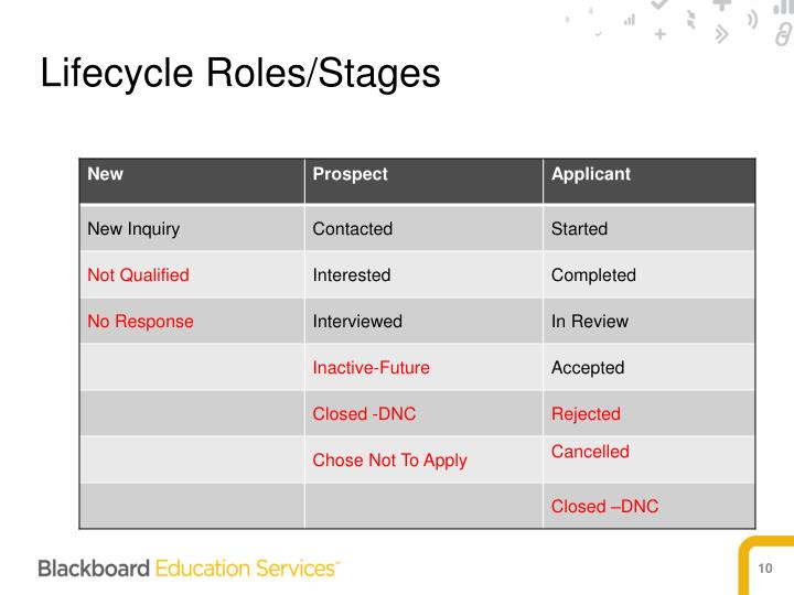 Lifecycle Roles/Stages