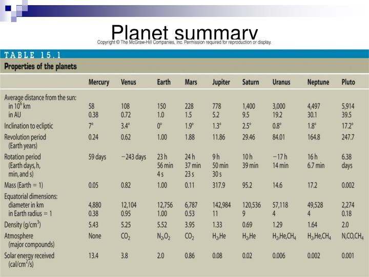 Planet summary