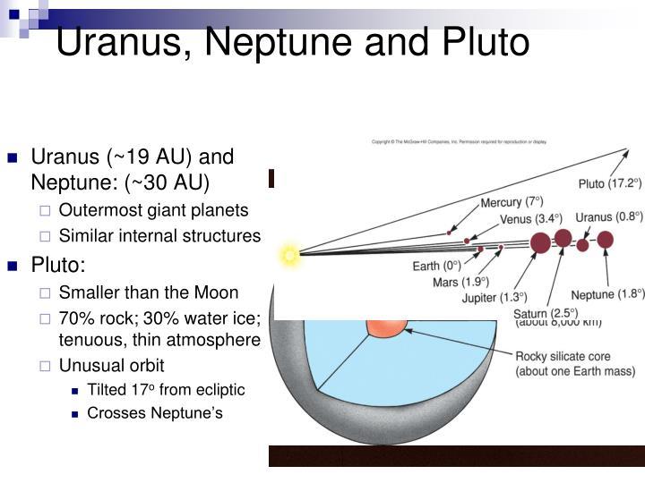 Uranus, Neptune and Pluto