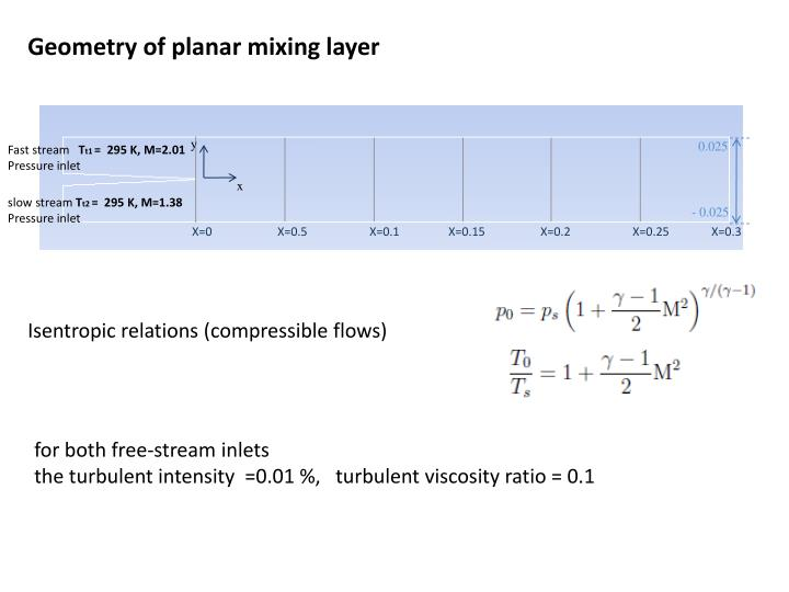 Geometry of planar mixing layer
