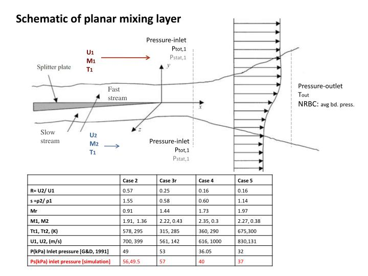 Schematic of planar mixing layer