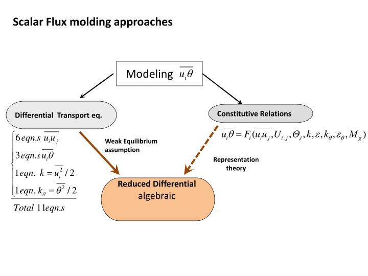 Scalar Flux molding approaches