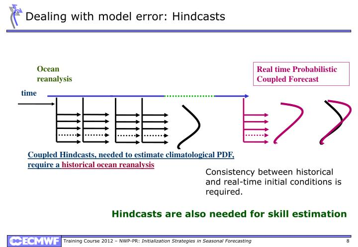 Dealing with model error: Hindcasts
