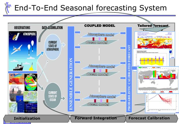 End-To-End Seasonal forecasting System