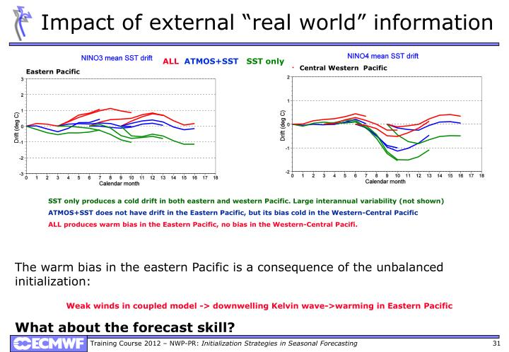 "Impact of external ""real world"" information"