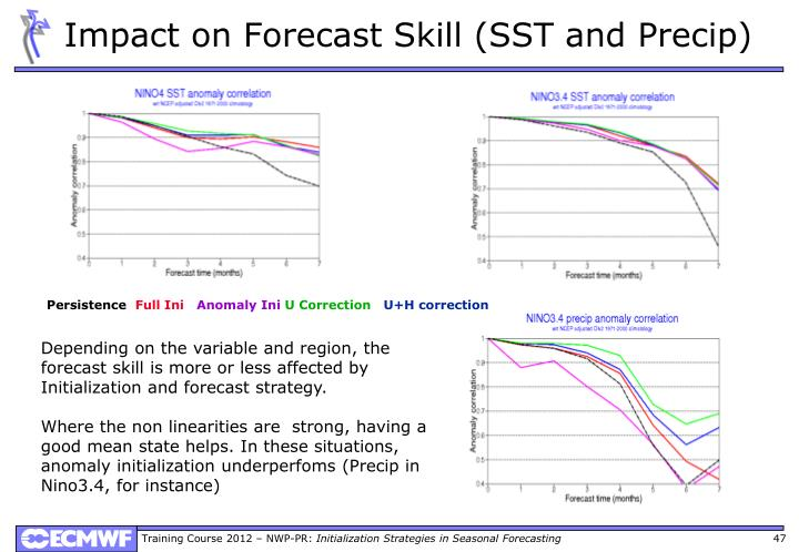 Impact on Forecast Skill (SST and