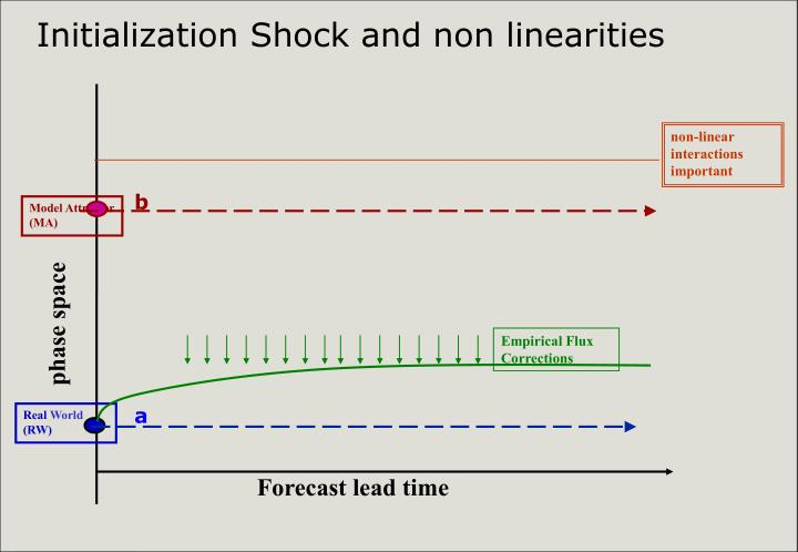 Initialization Shock and non linearities