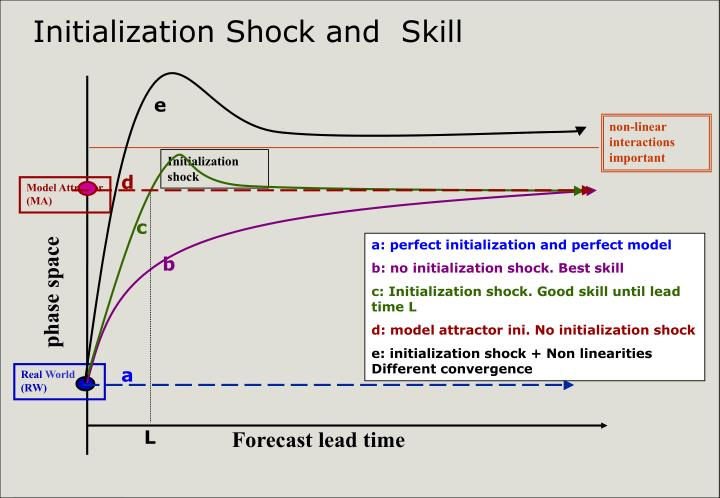 Initialization Shock and  Skill