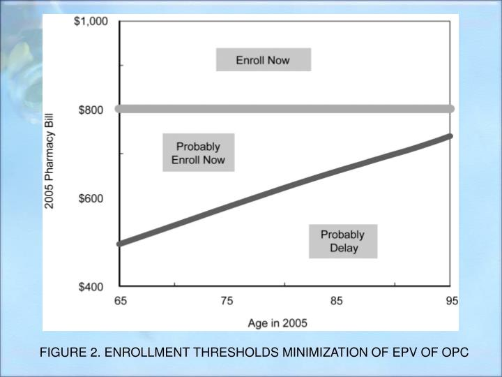 FIGURE 2. ENROLLMENT THRESHOLDS MINIMIZATION OF EPV OF OPC