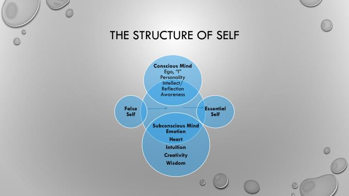 The Structure of Self