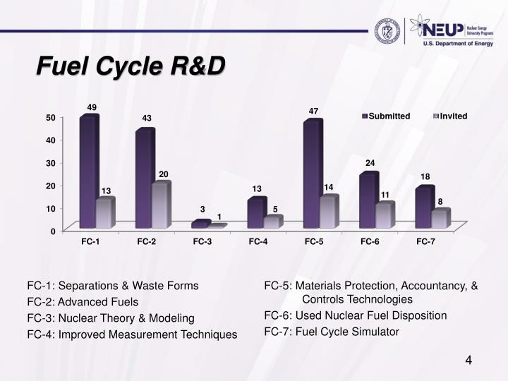Fuel Cycle R&D